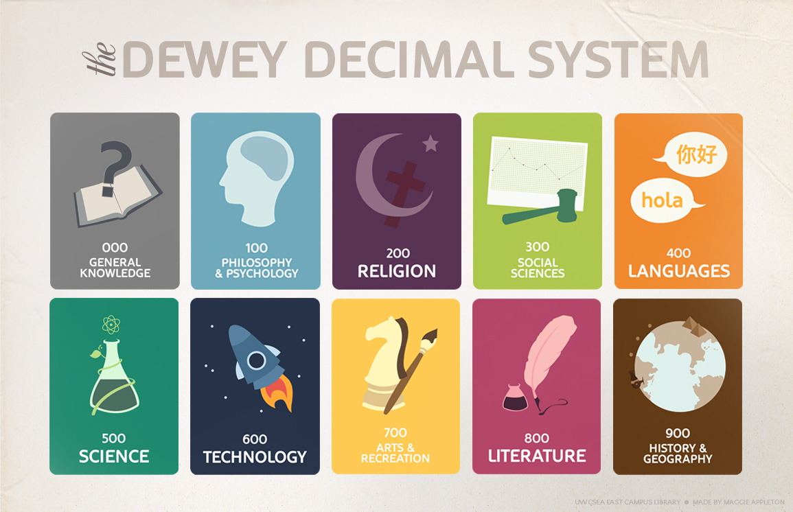 01-Dewey Decimal Classification.jpg