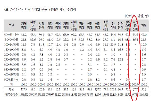 뇌전증장애 월 평균 개인 소득.png