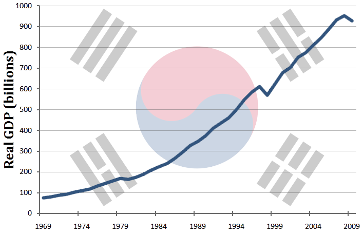 South_Korea's_GDP_(real)_growth_from_1969_to_2009.png
