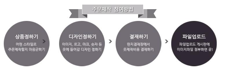 딴지-주문제작-순서.jpg